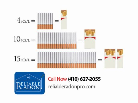 Radon levels compared to cigarettes